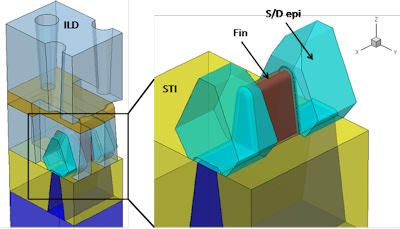 3D representation of FinFET structure showing details of the epitaxially grown source/drain regions