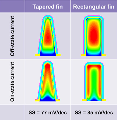 Figure 3. Impact of fin cross section shape on NMOS FinFET performance. The electron density maps are shown across the fin in the middle of the channel length.