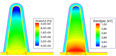 Figure 5. PMOS FinFET stress map (left) and stress-induced bandgap narrowing (right).