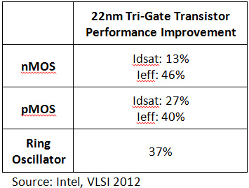 22nm Tri-Gate Transistors Performance Improvement