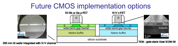 Future heterogeneous CMOS options (120709Future-CMOS.jpg)