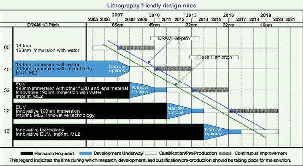 From Itrs Roadmap To Latest Lithography Development